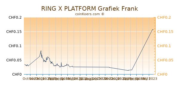 RING X PLATFORM Grafiek 6 Maanden