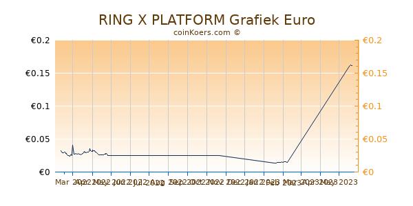 RING X PLATFORM Grafiek 3 Maanden