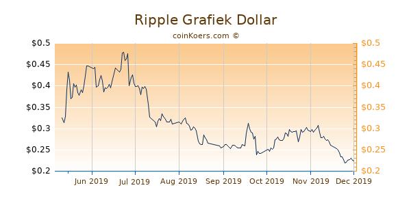 Ripple Grafiek 6 Maanden