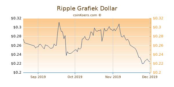 Ripple Chart 3 Monate