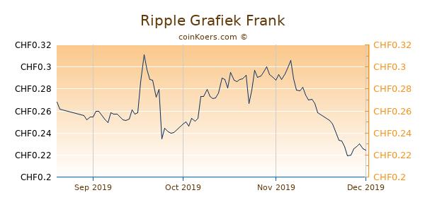 Ripple Grafiek 3 Maanden