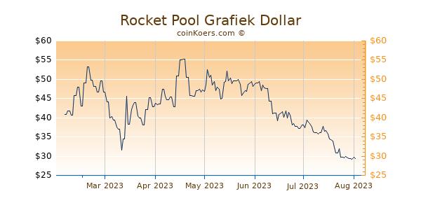 Rocket Pool Grafiek 6 Maanden