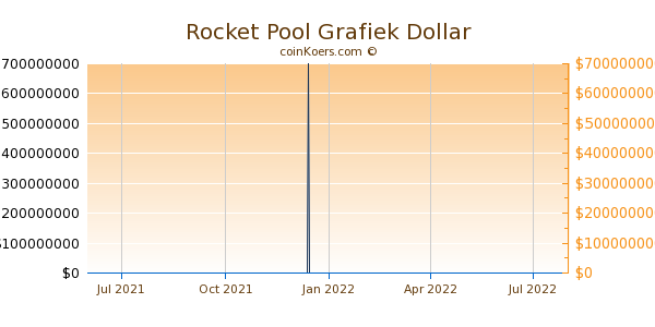 Rocket Pool Grafiek 1 Jaar