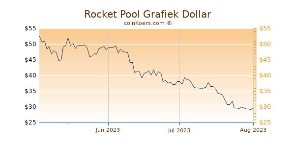 Rocket Pool Chart 3 Monate