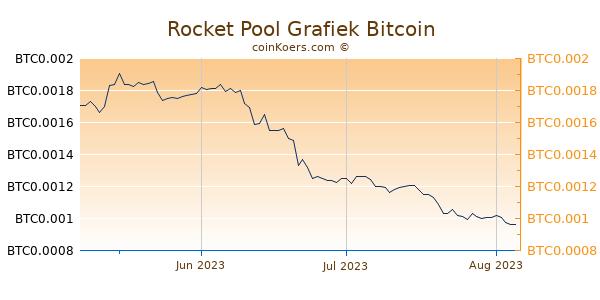 Rocket Pool Grafiek 3 Maanden