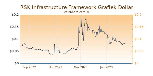 RSK Infrastructure Framework Grafiek 1 Jaar