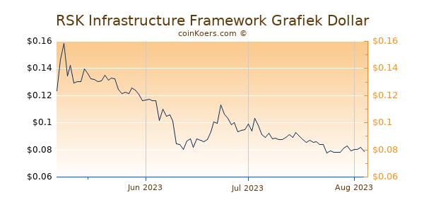RSK Infrastructure Framework Chart 3 Monate