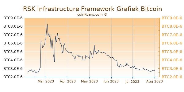RSK Infrastructure Framework Grafiek 6 Maanden