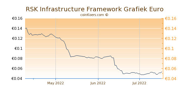 RSK Infrastructure Framework Grafiek 3 Maanden