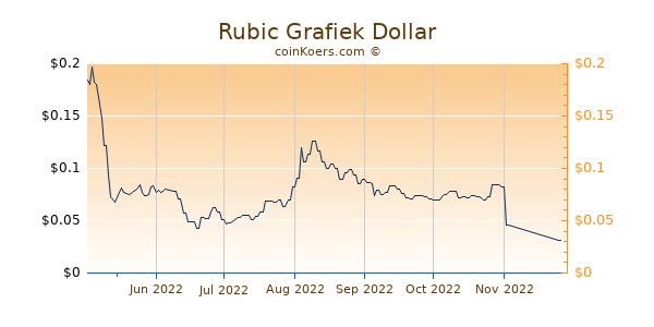 Rubic Grafiek 6 Maanden
