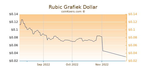 Rubic Chart 3 Monate