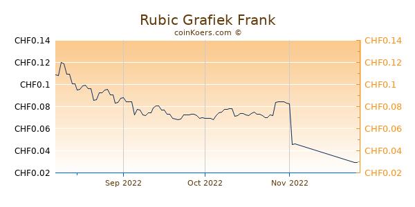 Rubic Grafiek 3 Maanden