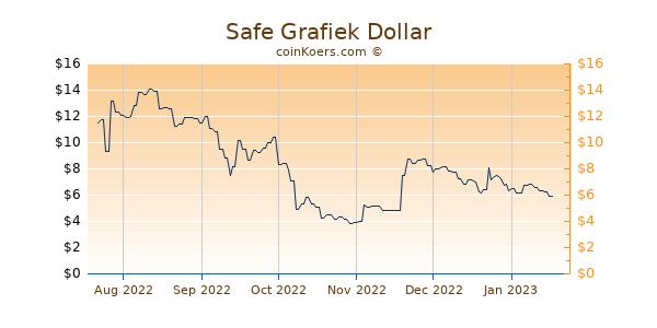 Safe Grafiek 6 Maanden