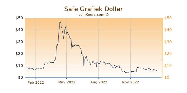 Safe Grafiek 1 Jaar