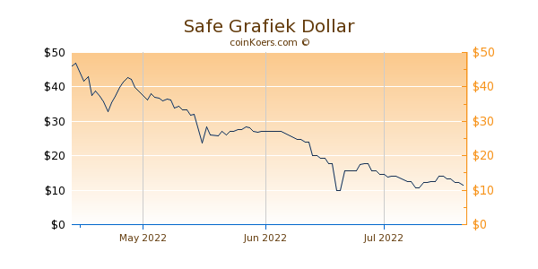 Safe Chart 3 Monate