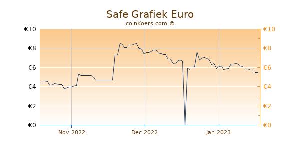 Safe Grafiek 3 Maanden