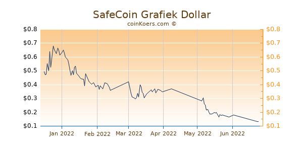 SafeCoin Chart 3 Monate