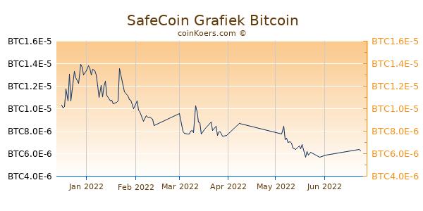 SafeCoin Grafiek 3 Maanden