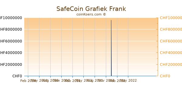 SafeCoin Grafiek 1 Jaar
