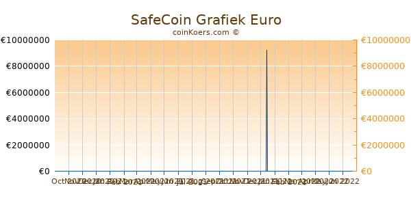 SafeCoin Grafiek 6 Maanden