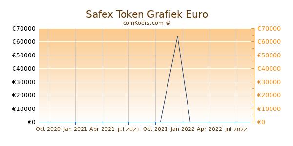 Safex Token Grafiek 1 Jaar