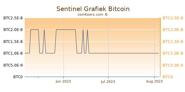 Sentinel Grafiek 3 Maanden