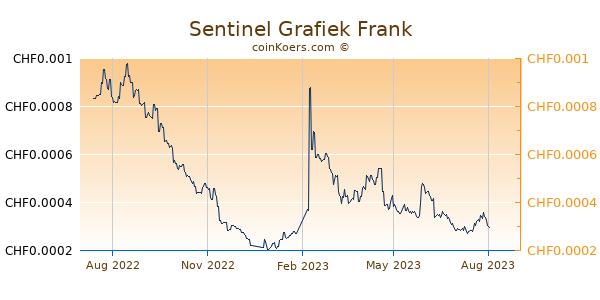 Sentinel Grafiek 1 Jaar