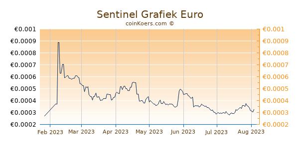 Sentinel Grafiek 6 Maanden