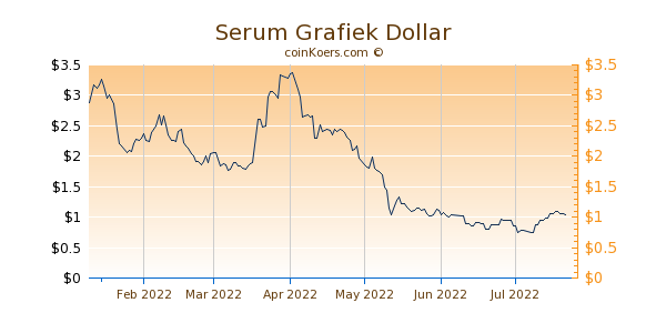Serum Grafiek 6 Maanden