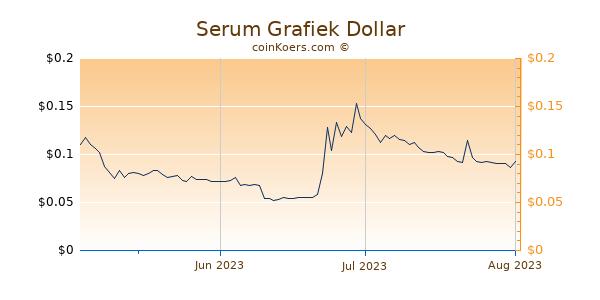 Serum Chart 3 Monate