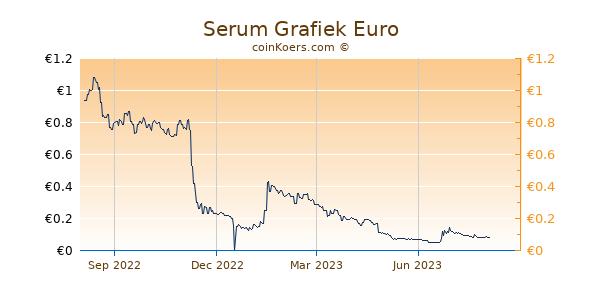 Serum Grafiek 1 Jaar