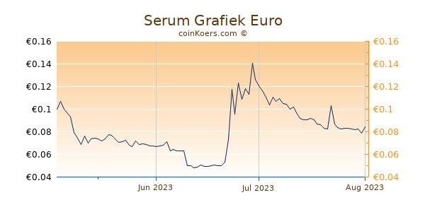 Serum Grafiek 3 Maanden