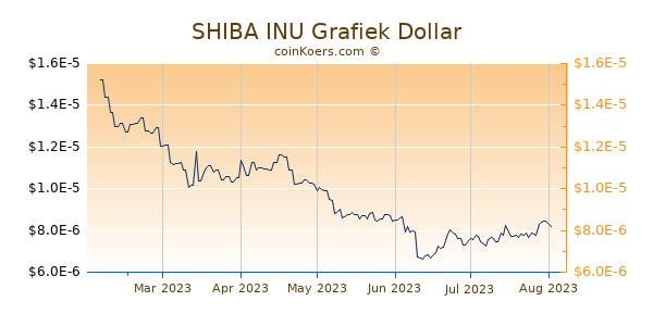 SHIBA INU Grafiek 6 Maanden