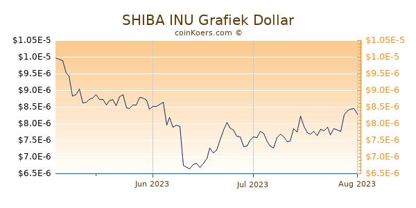 SHIBA INU Chart 3 Monate