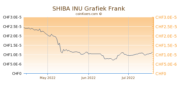SHIBA INU Grafiek 3 Maanden
