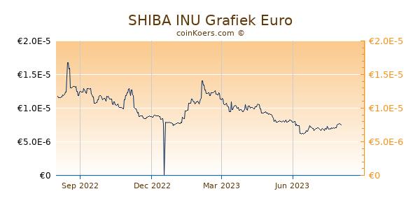 SHIBA INU Grafiek 1 Jaar