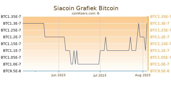 Siacoin Grafiek 3 Maanden