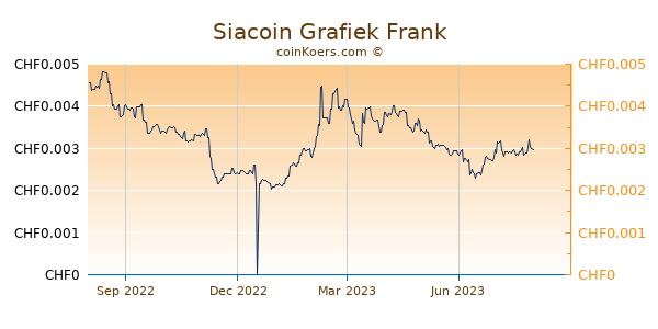 Siacoin Grafiek 1 Jaar