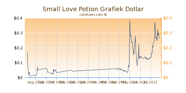 Small Love Potion Grafiek 6 Maanden