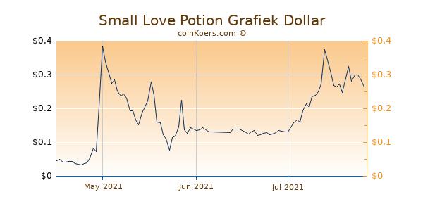 Small Love Potion Chart 3 Monate