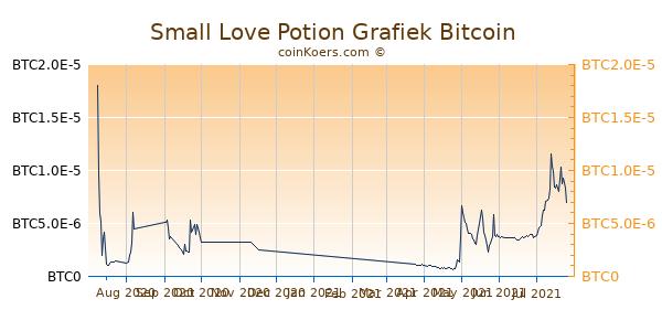 Small Love Potion Grafiek 1 Jaar