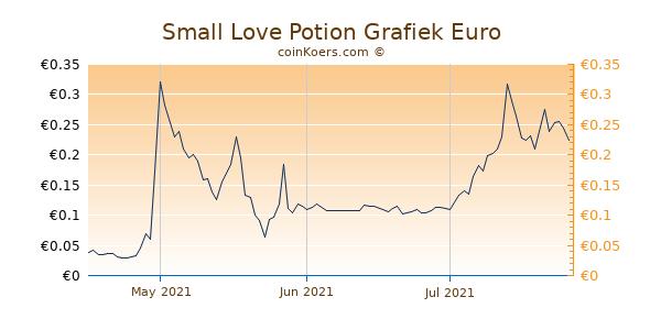 Small Love Potion Grafiek 3 Maanden