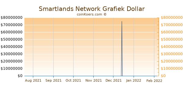 Smartlands Network Grafiek 6 Maanden