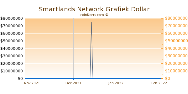 Smartlands Network Chart 3 Monate