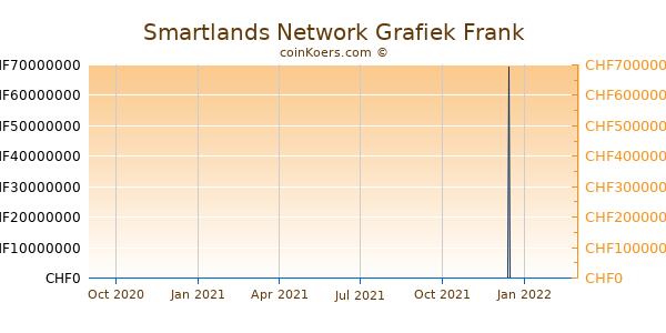 Smartlands Network Grafiek 1 Jaar