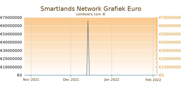 Smartlands Network Grafiek 3 Maanden