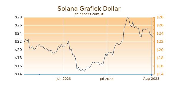 Solana Chart 3 Monate