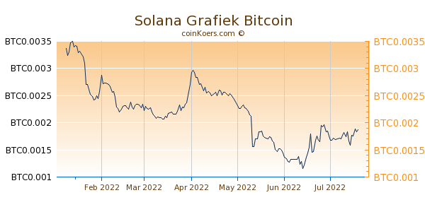 Solana Grafiek 6 Maanden