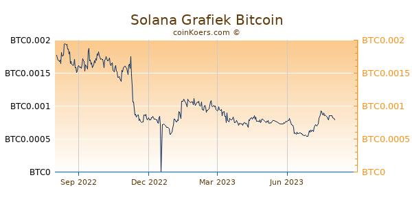 Solana Grafiek 1 Jaar