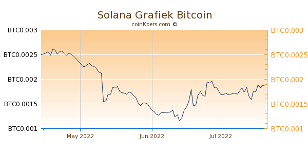 Solana Grafiek 3 Maanden